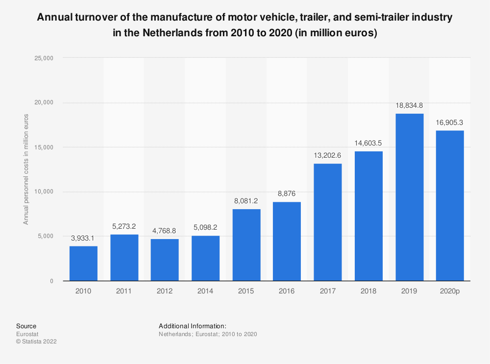 Statistic: Annual turnover of the manufacture of motor vehicle, trailer and semi-trailer industry in the Netherlands from 2009 to 2015 (in million euros) | Statista