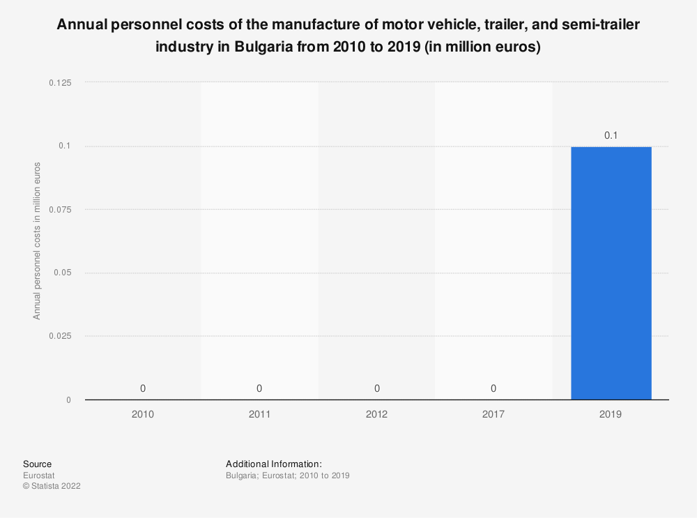 Statistic: Annual personnel costs of the manufacture of motor vehicle, trailer and semi-trailer industry in Bulgaria from 2008 to 2015 (in million euros) | Statista