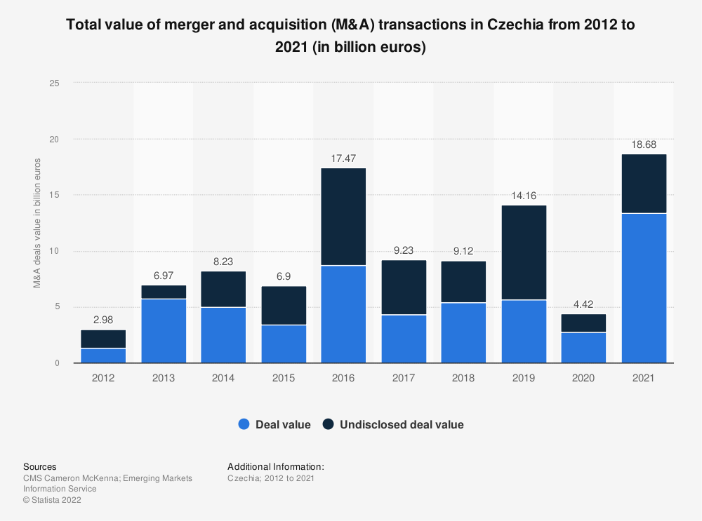Statistic: Total value of merger and acquisition (M&A) transactions in Czechia from 2011 to 2018* (in billion euros) | Statista