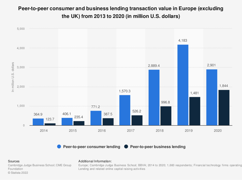 Statistic: Peer-to-peer consumer and business lending transaction value in Europe (excluding the UK) from 2012 to 2017 (in million euros) | Statista