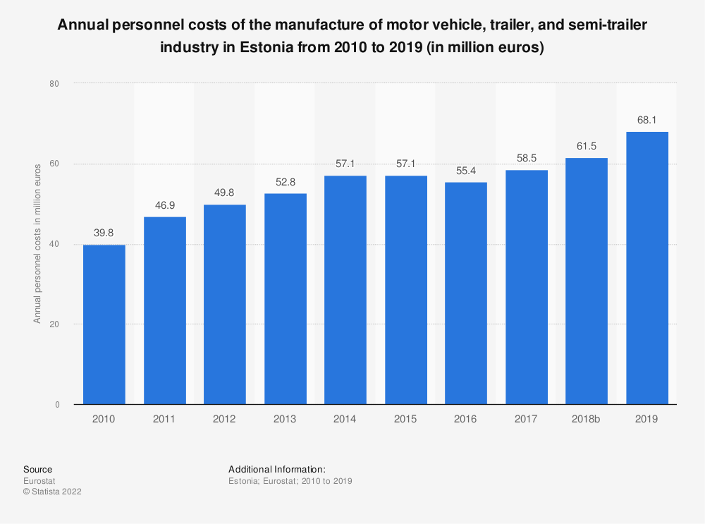 Statistic: Annual personnel costs of the manufacture of motor vehicle, trailer and semi-trailer industry in Estonia from 2008 to 2015 (in million euros) | Statista