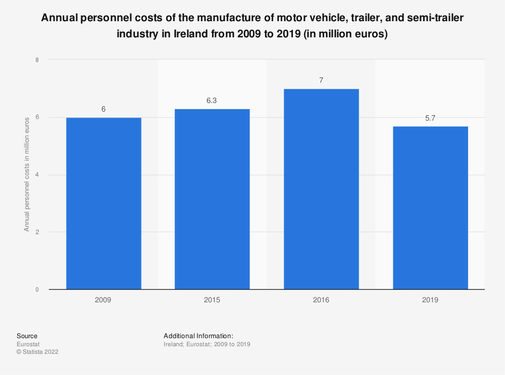 Statistic: Annual personnel costs of the manufacture of motor vehicle, trailer and semi-trailer industry in Ireland from 2008 to 2015 (in million euros) | Statista