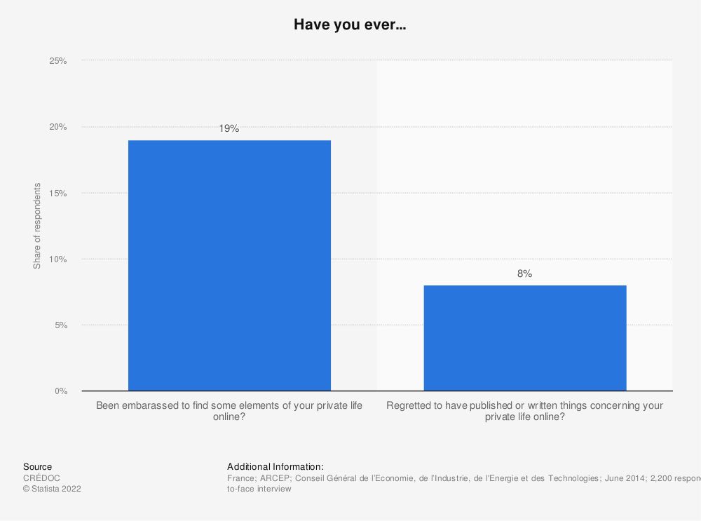 Statistic: Have you ever... | Statista