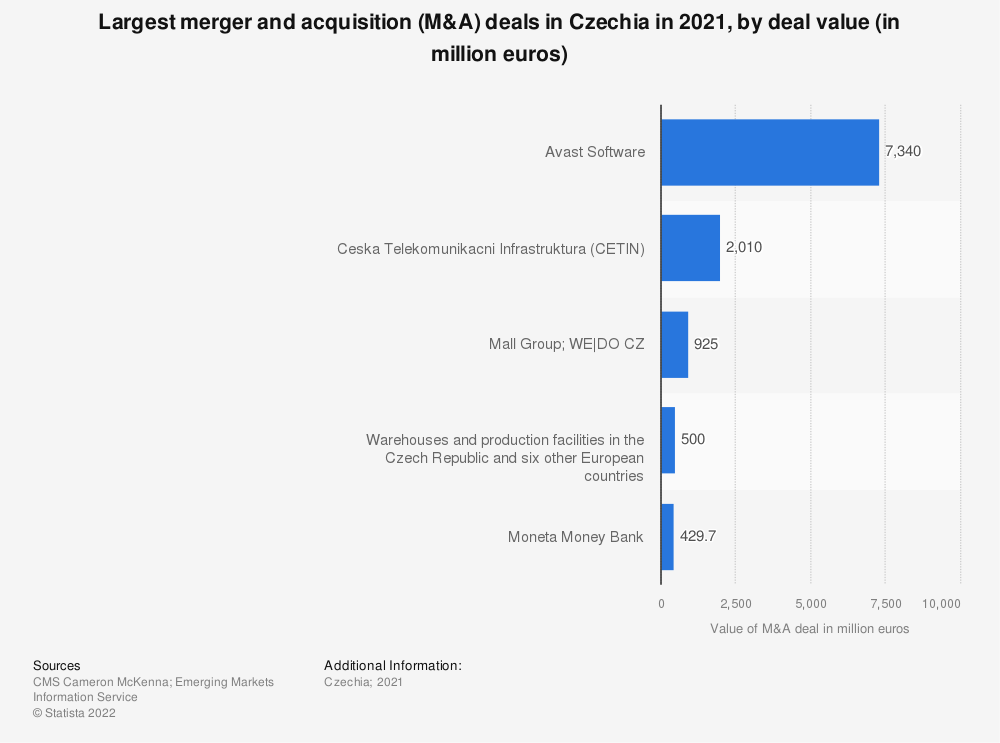 Statistic: Largest merger and acquisition (M&A) deals in Czechia in 2020, by deal value (in million euros) | Statista