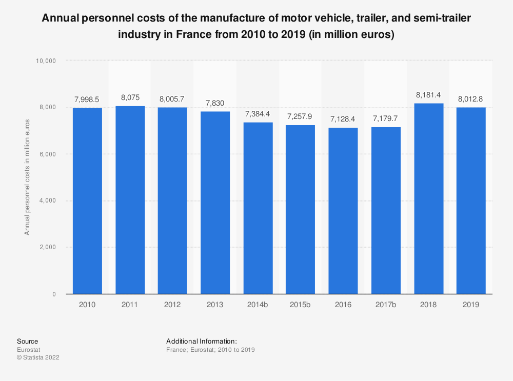 Statistic: Annual personnel costs of the manufacture of motor vehicle, trailer and semi-trailer industry in France from 2009 to 2015 (in million euros) | Statista