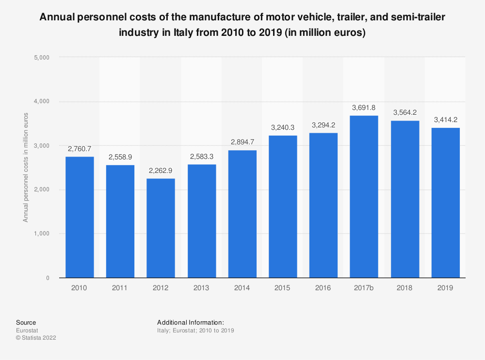 Statistic: Annual personnel costs of the manufacture of motor vehicle, trailer and semi-trailer industry in Italy from 2008 to 2015 (in million euros) | Statista