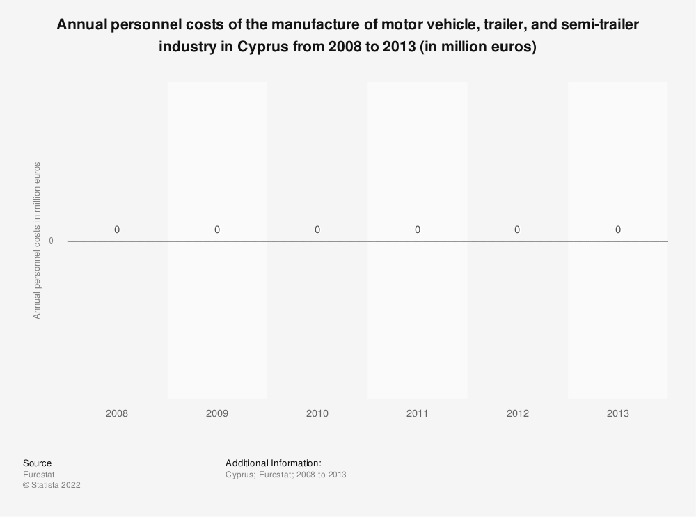 Statistic: Annual personnel costs of the manufacture of motor vehicle, trailer and semi-trailer industry in Cyprus from 2008 to 2015 (in million euros) | Statista