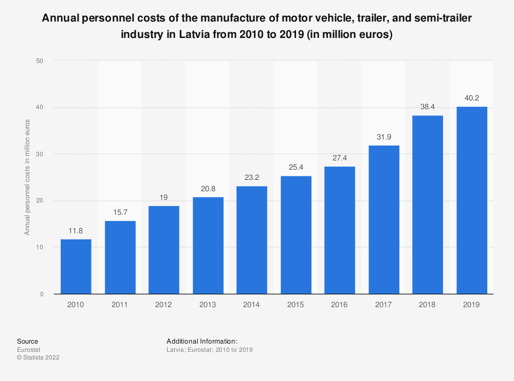 Statistic: Annual personnel costs of the manufacture of motor vehicle, trailer and semi-trailer industry in Latvia from 2008 to 2015 (in million euros) | Statista