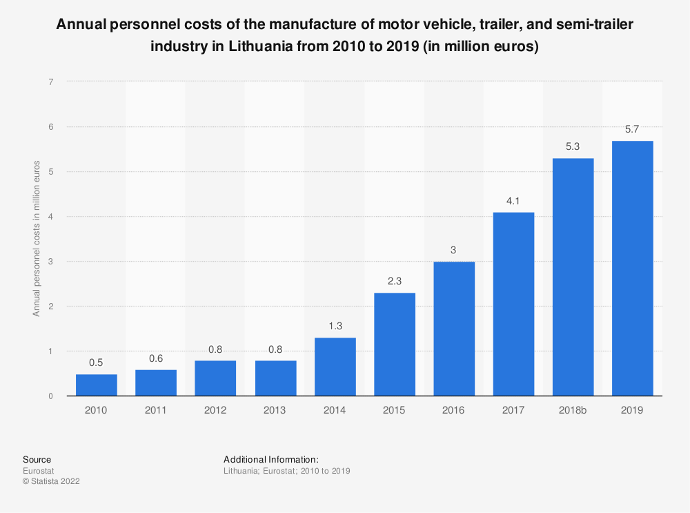 Statistic: Annual personnel costs of the manufacture of motor vehicle, trailer and semi-trailer industry in Lithuania from 2008 to 2015 (in million euros) | Statista