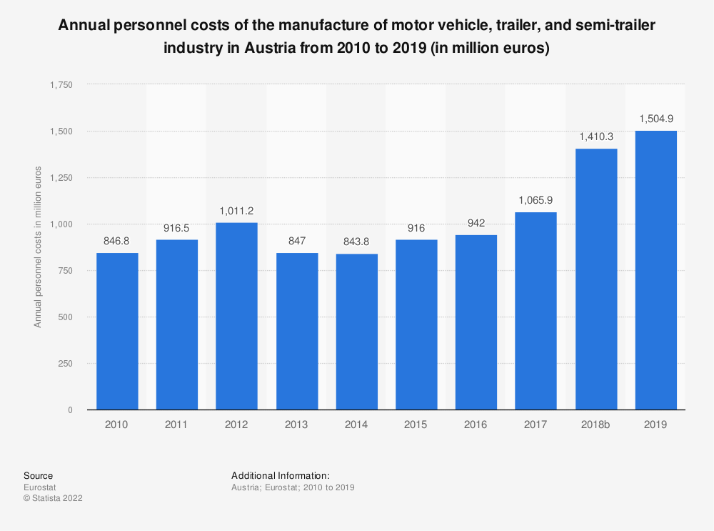 Statistic: Annual personnel costs of the manufacture of motor vehicle, trailer and semi-trailer industry in Austria from 2008 to 2015 (in million euros) | Statista