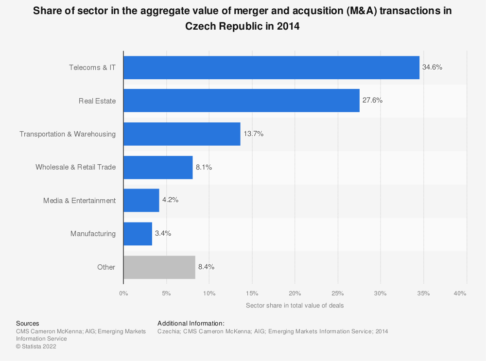 Statistic: Share of sector in the aggregate value of merger and acqusition (M&A) transactions in Czech Republic in 2014 | Statista