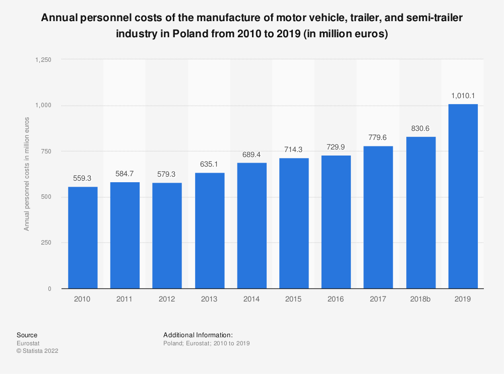 Statistic: Annual personnel costs of the manufacture of motor vehicle, trailer and semi-trailer industry in Poland from 2008 to 2016 (in million euros) | Statista