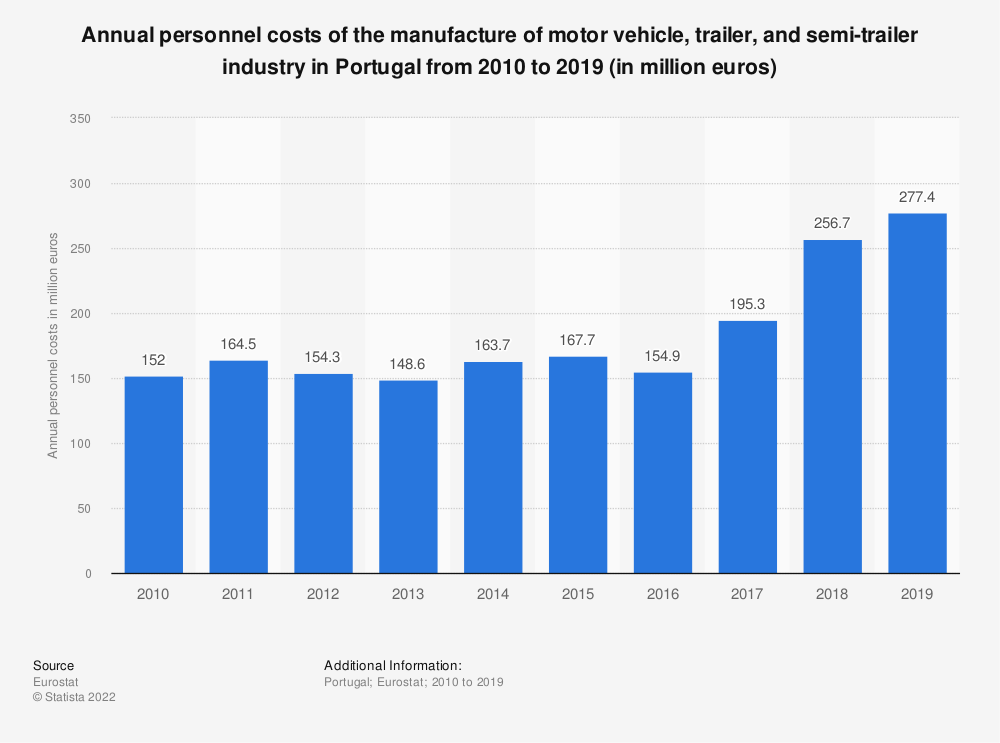 Statistic: Annual personnel costs of the manufacture of motor vehicle, trailer and semi-trailer industry in Portugal from 2008 to 2015 (in million euros) | Statista