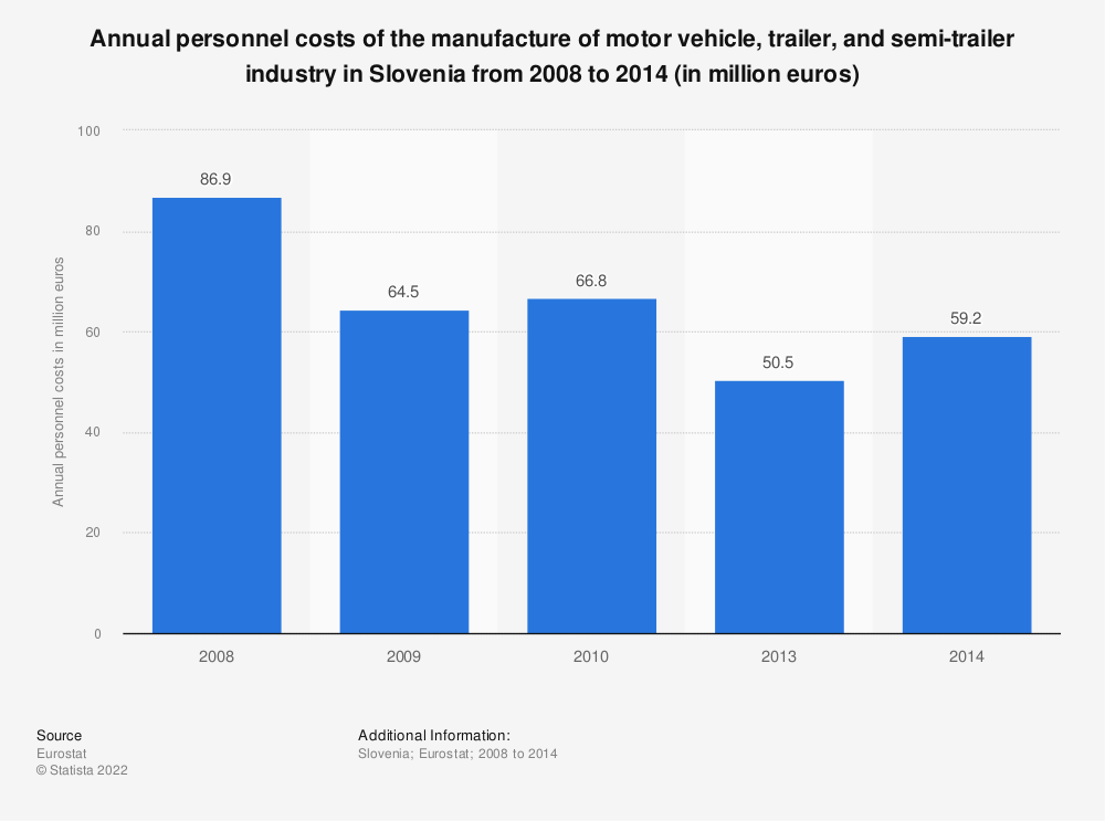 Statistic: Annual personnel costs of the manufacture of motor vehicle, trailer and semi-trailer industry in Slovenia from 2008 to 2015 (in million euros) | Statista