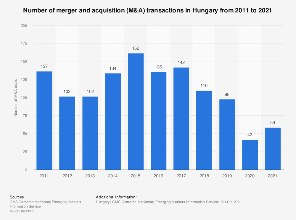 Statistic: Number of merger and acquisition (M&A) transactions in Hungary from 2011 to 2018 | Statista