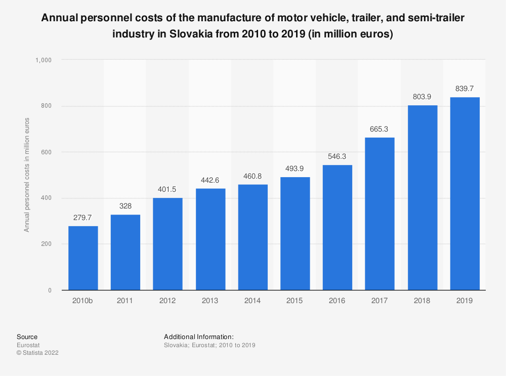 Statistic: Annual personnel costs of the manufacture of motor vehicle, trailer and semi-trailer industry in Slovakia from 2008 to 2015 (in million euros) | Statista