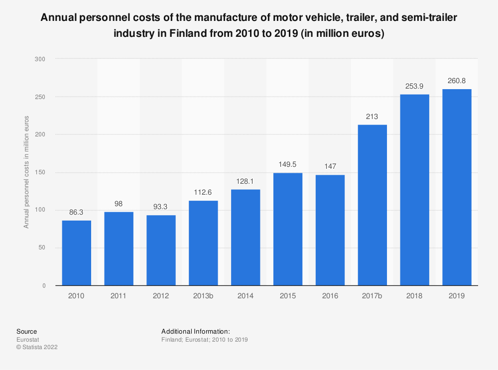 Statistic: Annual personnel costs of the manufacture of motor vehicle, trailer and semi-trailer industry in Finland from 2008 to 2015 (in million euros) | Statista