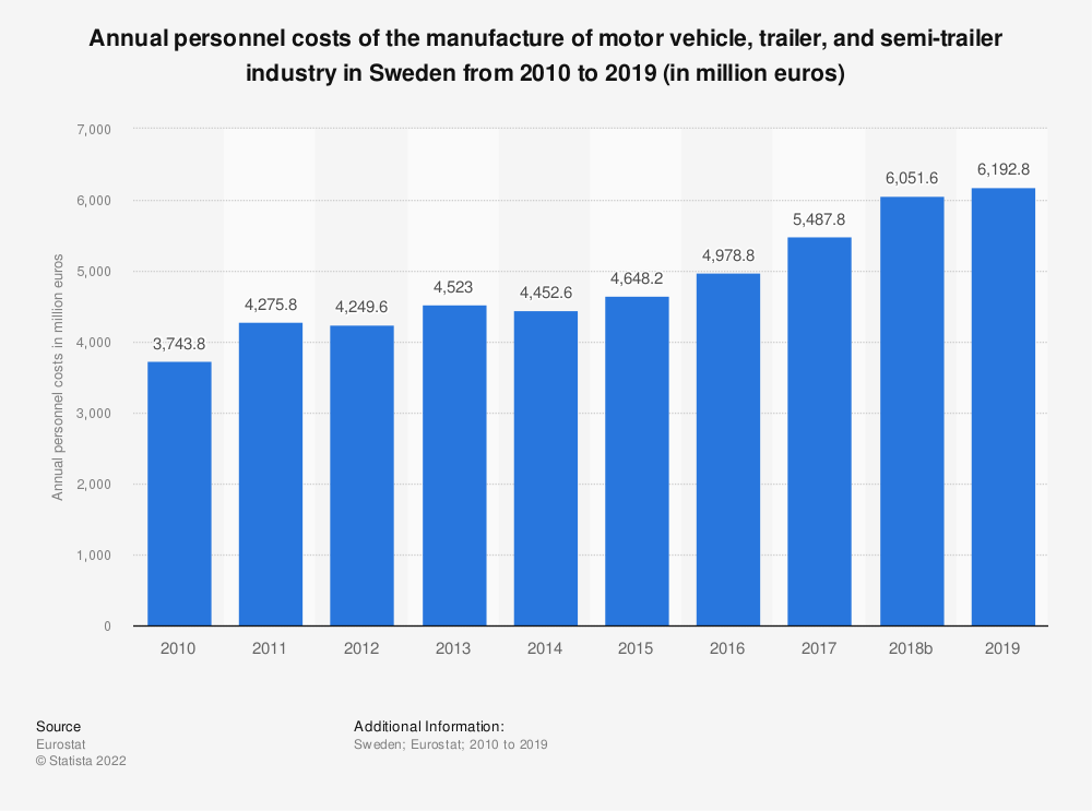 Statistic: Annual personnel costs of the manufacture of motor vehicle, trailer and semi-trailer industry in Sweden from 2008 to 2015 (in million euros) | Statista