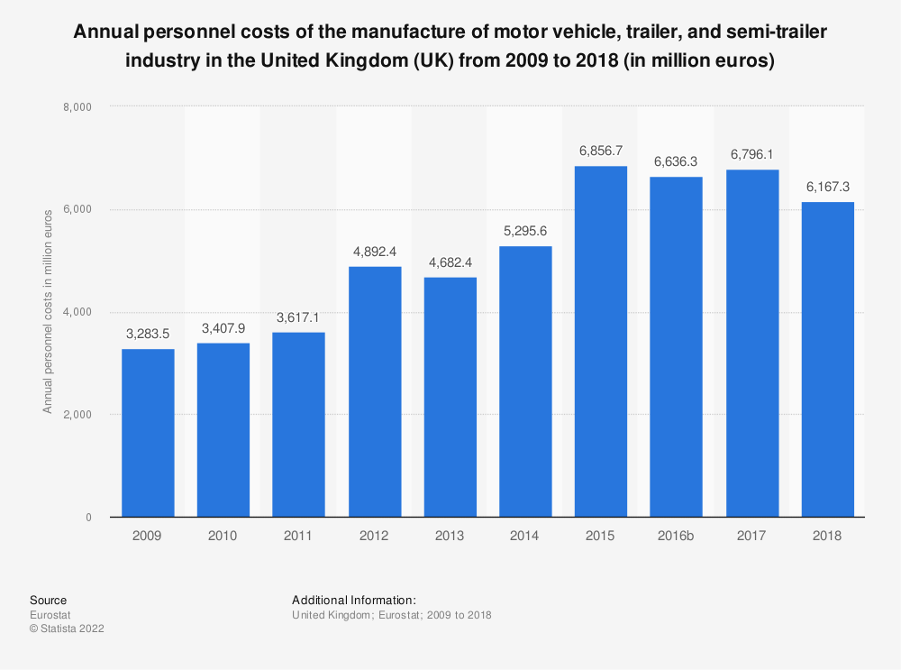 Statistic: Annual personnel costs of the manufacture of motor vehicle, trailer and semi-trailer industry in the United Kingdom (UK) from 2008 to 2015 (in million euros) | Statista