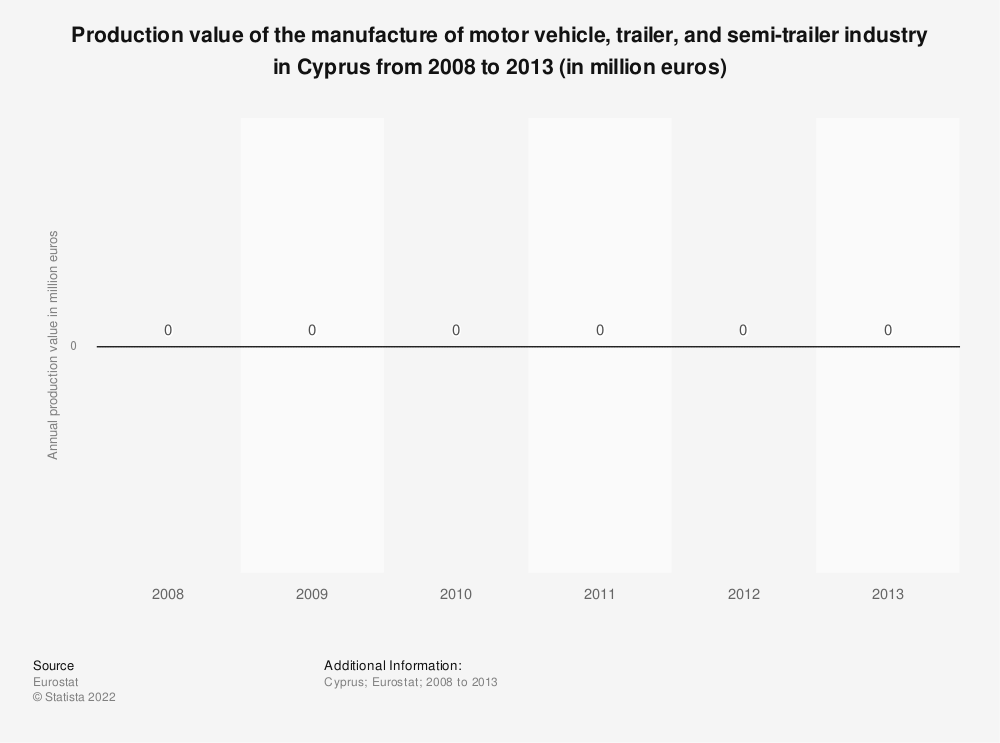 Statistic: Production value of the manufacture of motor vehicle, trailer and semi-trailer industry in Cyprus from 2008 to 2016 (in million euros) | Statista