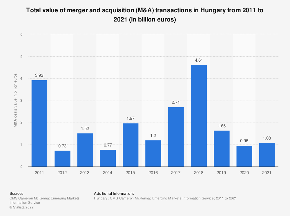 Statistic: Total value of merger and acquisition (M&A) transactions in Hungary from 2011 to 2018 (in billion euros) | Statista