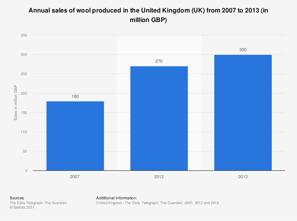 Statistic: Annual sales of wool produced in the United Kingdom (UK) from 2007 to 2013 (in million GBP) | Statista