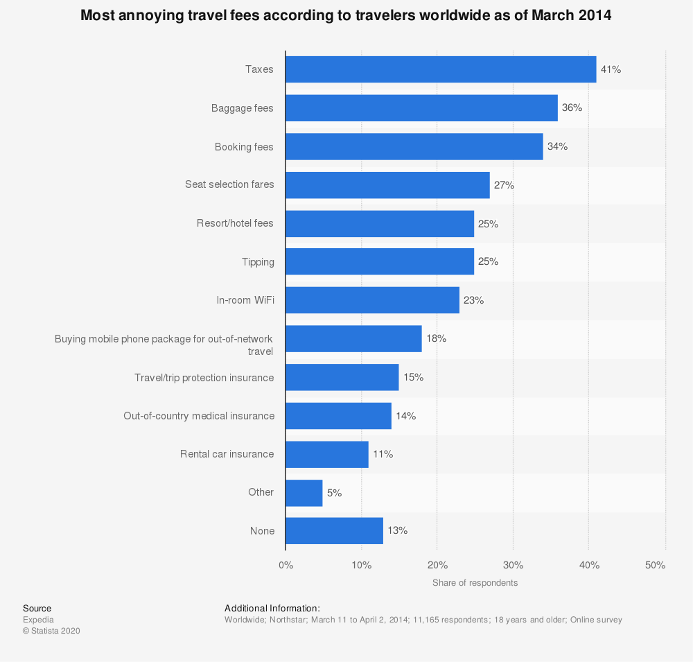 Statistic: Most annoying travel fees according to travelers worldwide as of March 2014 | Statista