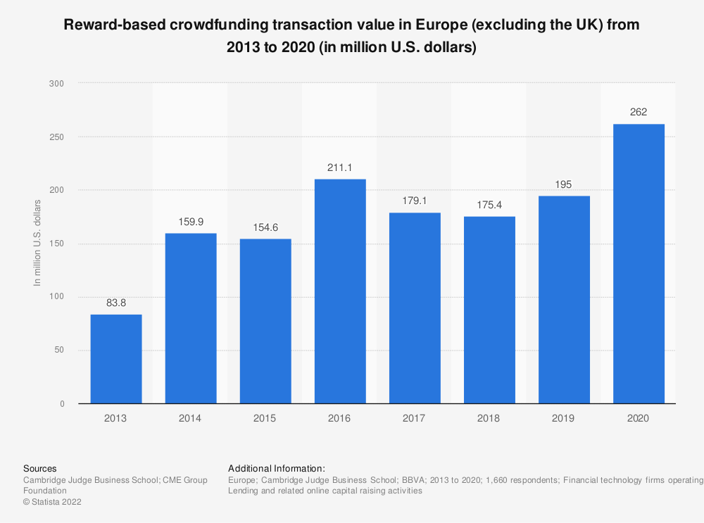 Statistic: Reward-based crowdfunding transaction value in Europe (excluding the UK) from 2012 to 2017 (in million euros) | Statista