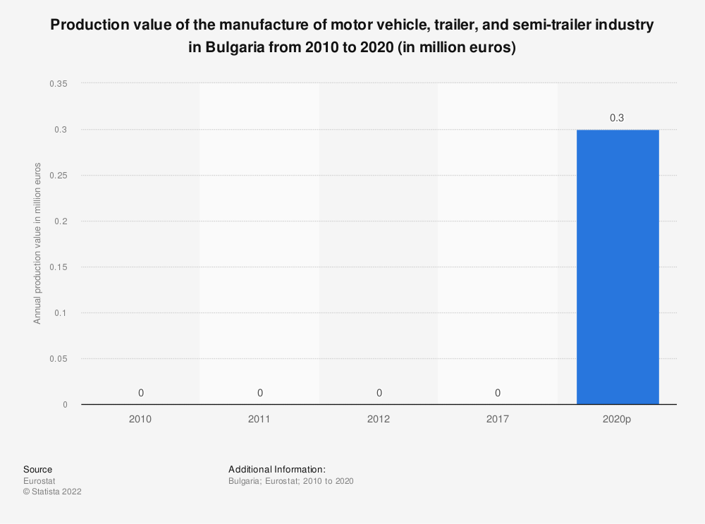 Statistic: Production value of the manufacture of motor vehicle, trailer and semi-trailer industry in Bulgaria from 2008 to 2016 (in million euros) | Statista