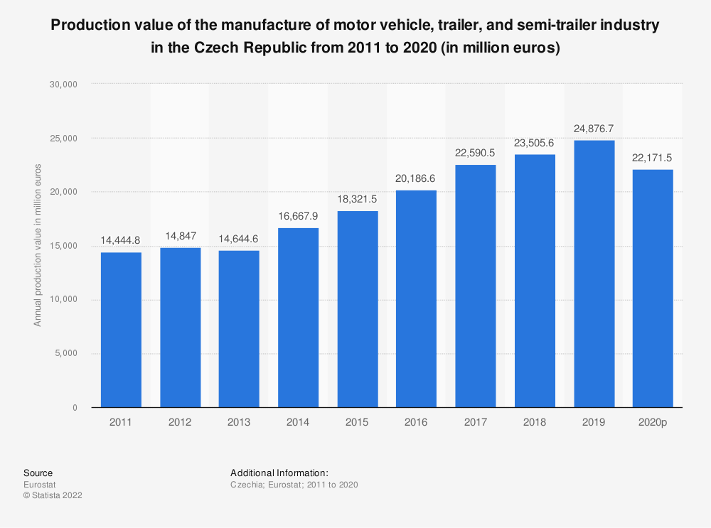 Statistic: Production value of the manufacture of motor vehicle, trailer and semi-trailer industry in the Czech Republic from 2008 to 2016 (in million euros) | Statista