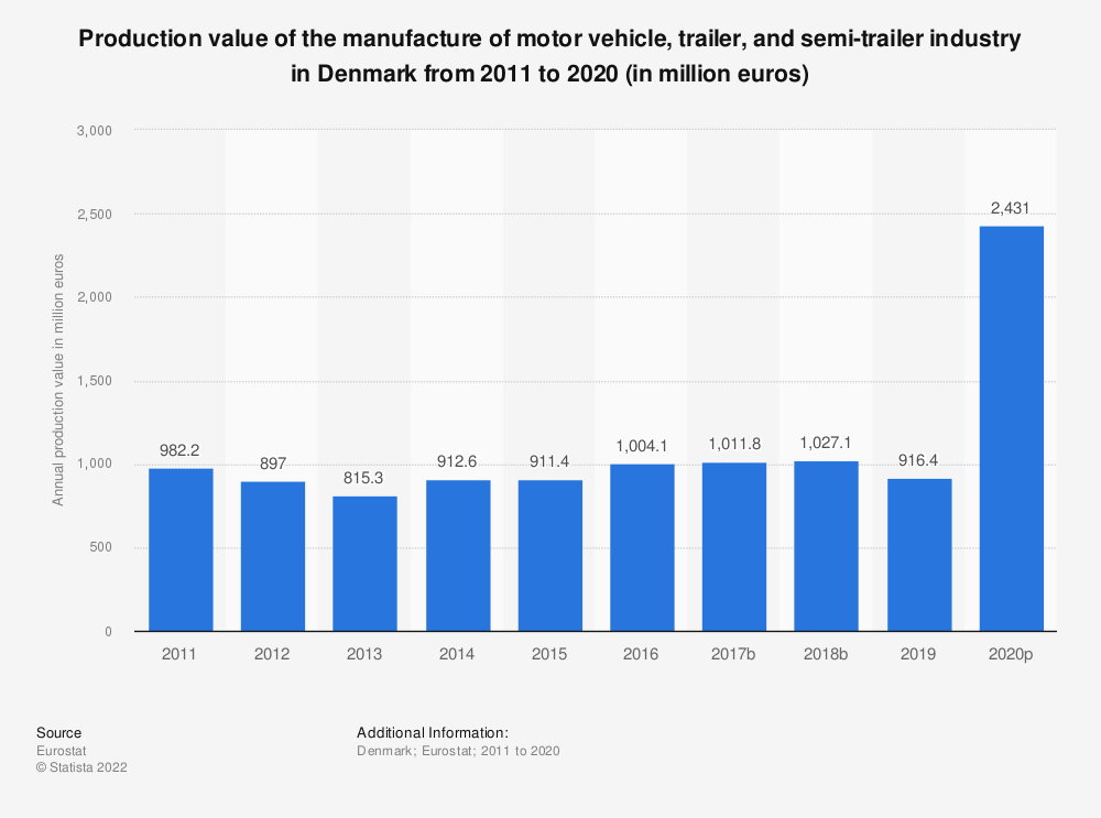 Statistic: Production value of the manufacture of motor vehicle, trailer and semi-trailer industry in Denmark from 2008 to 2016 (in million euros) | Statista