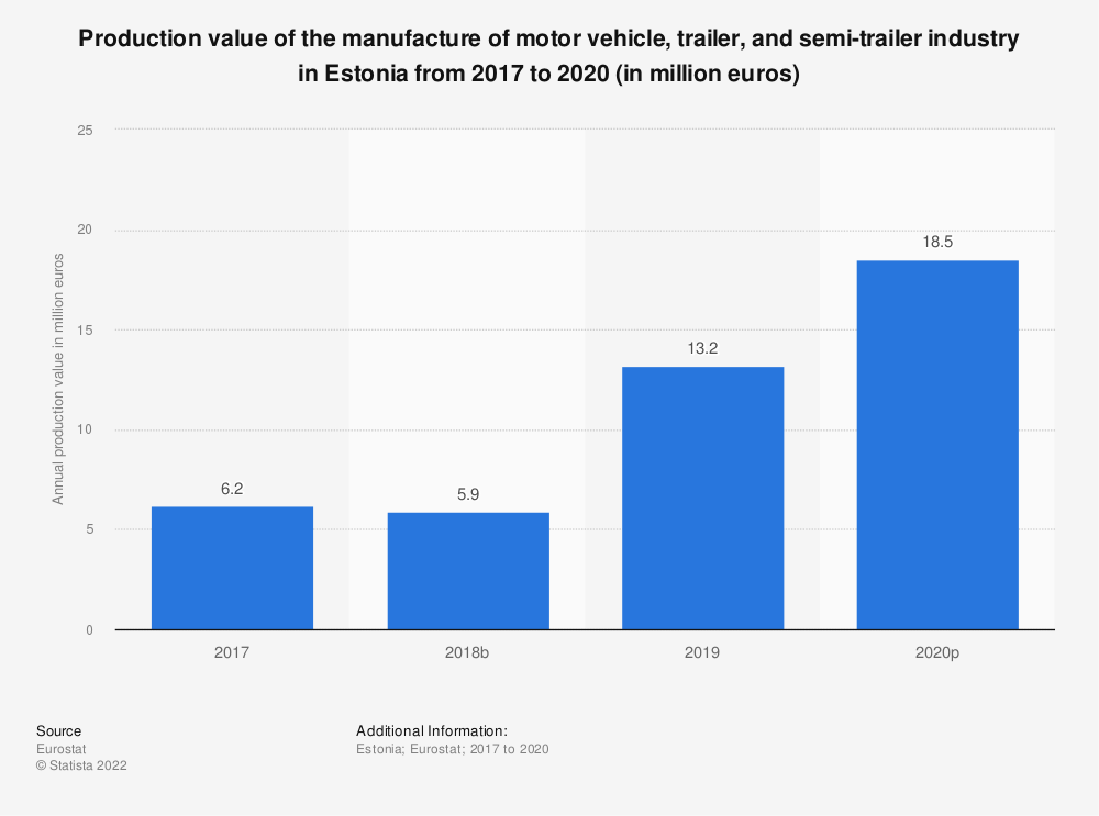 Statistic: Production value of the manufacture of motor vehicle, trailer and semi-trailer industry in Estonia from 2008 to 2016 (in million euros) | Statista