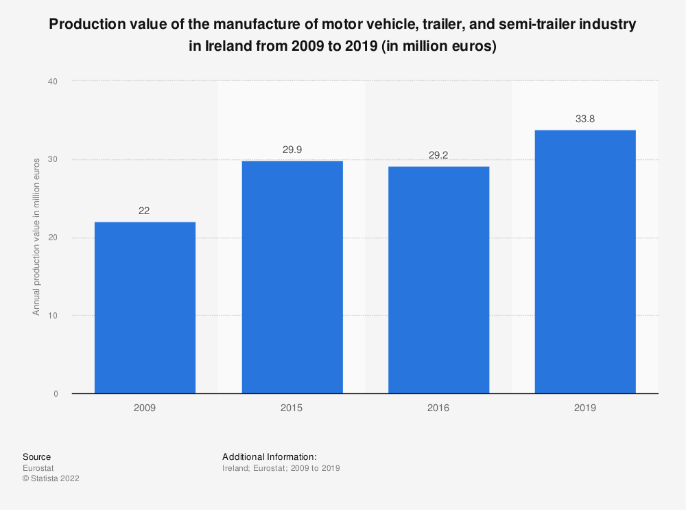 Statistic: Production value of the manufacture of motor vehicle, trailer and semi-trailer industry in Ireland from 2008 to 2016 (in million euros) | Statista