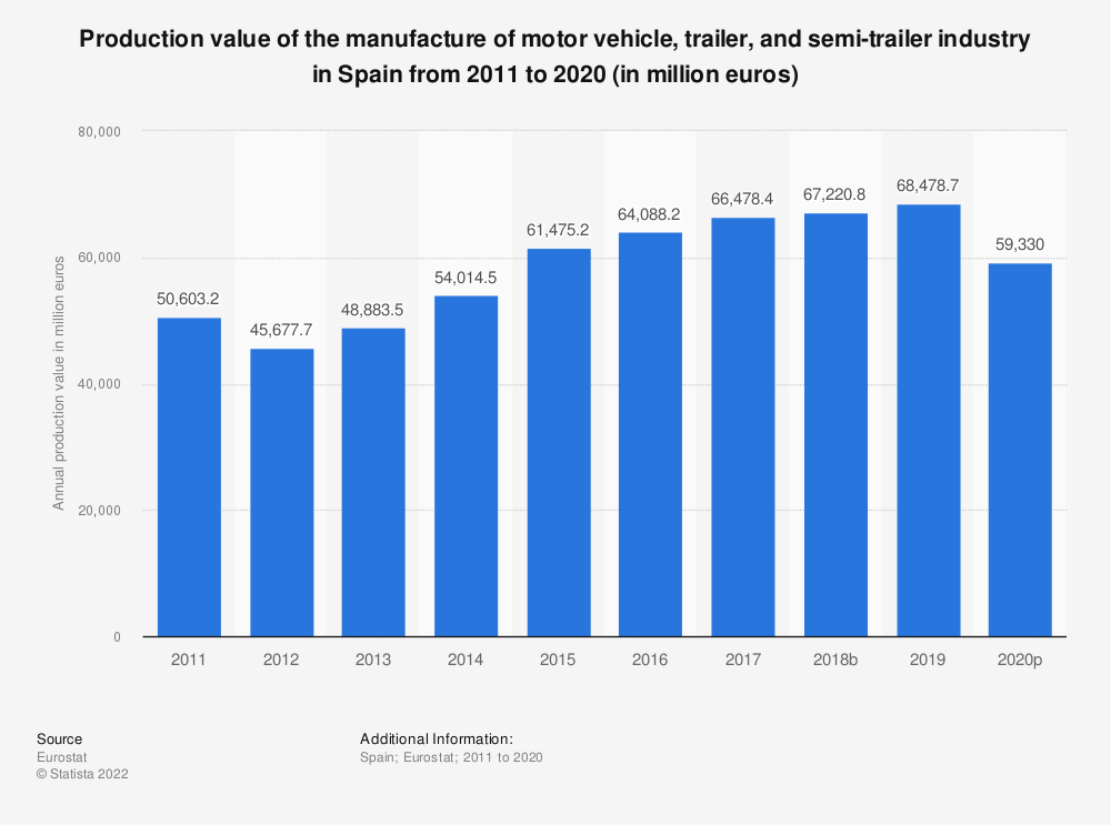 Statistic: Production value of the manufacture of motor vehicle, trailer and semi-trailer industry in Spain from 2008 to 2016 (in million euros) | Statista
