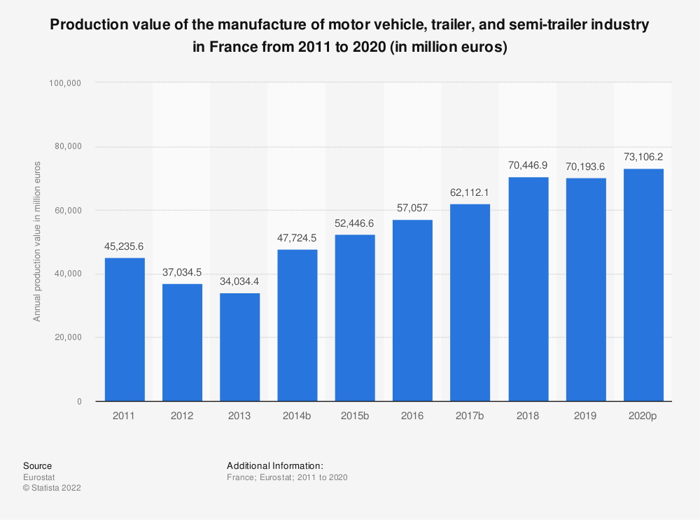 Statistic: Production value of the manufacture of motor vehicle, trailer and semi-trailer industry in France from 2008 to 2016 (in million euros) | Statista