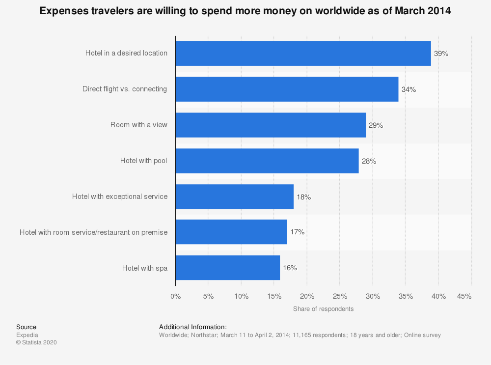 Statistic: Expenses travelers are willing to spend more money on worldwide as of March 2014 | Statista
