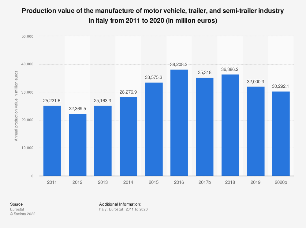 Statistic: Production value of the manufacture of motor vehicle, trailer and semi-trailer industry in Italy from 2008 to 2016 (in million euros) | Statista
