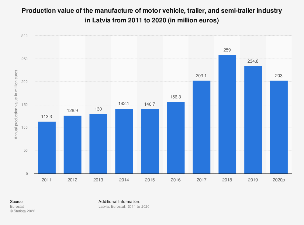 Statistic: Production value of the manufacture of motor vehicle, trailer and semi-trailer industry in Latvia from 2008 to 2016 (in million euros) | Statista