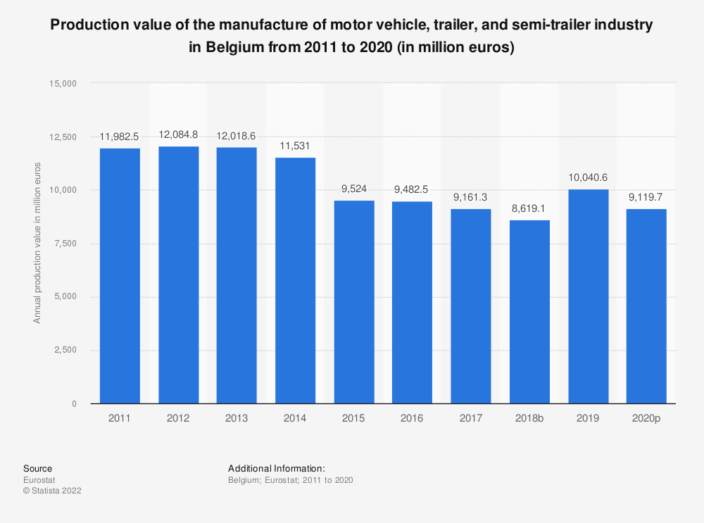 Statistic: Production value of the manufacture of motor vehicle, trailer and semi-trailer industry in Belgium from 2008 to 2016 (in million euros) | Statista