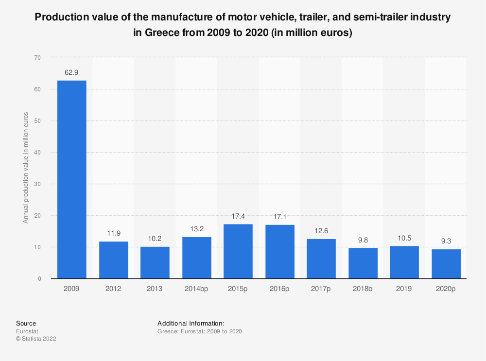 Statistic: Production value of the manufacture of motor vehicle, trailer and semi-trailer industry in Greece from 2008 to 2016 (in million euros) | Statista