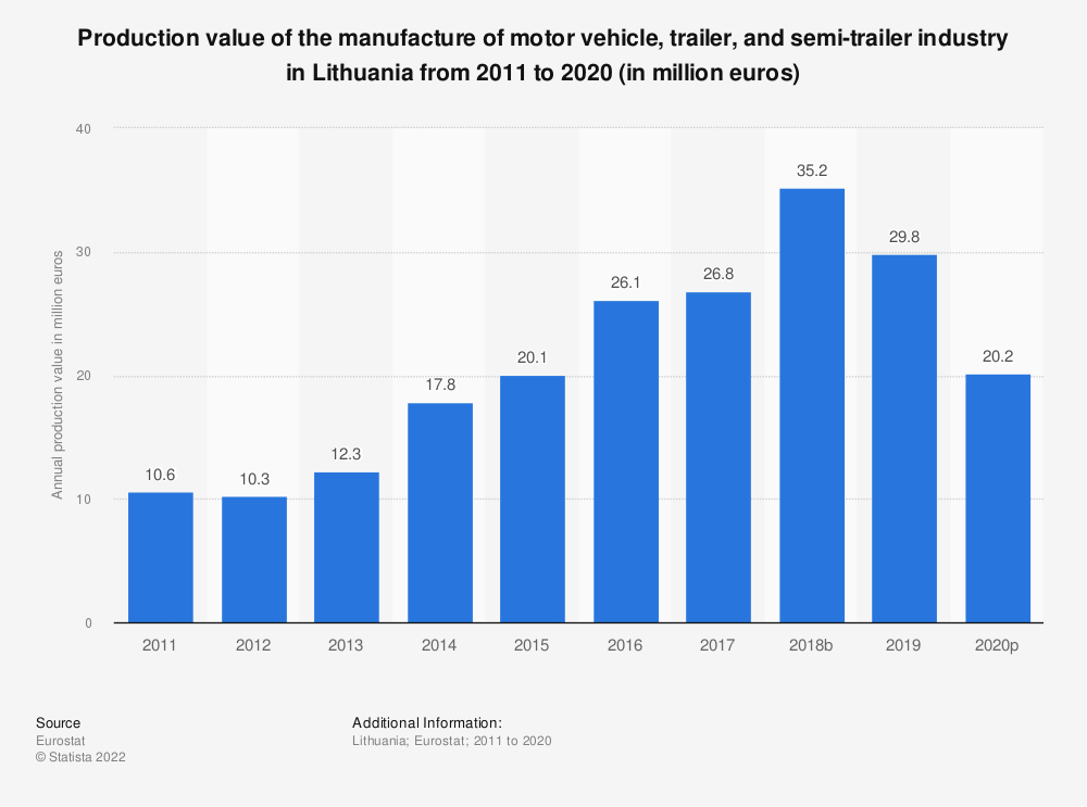 Statistic: Production value of the manufacture of motor vehicle, trailer and semi-trailer industry in Lithuania from 2008 to 2016 (in million euros) | Statista