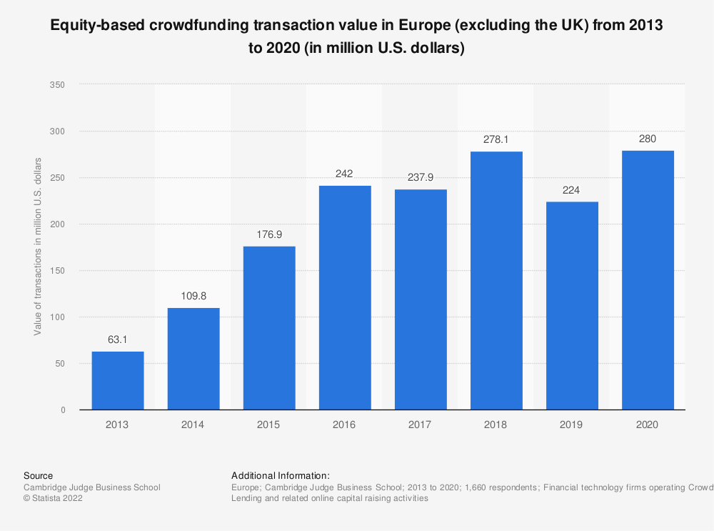 Statistic: Equity-based crowdfunding transaction value in Europe (excluding the UK) from 2012 to 2017 (in million euros) | Statista