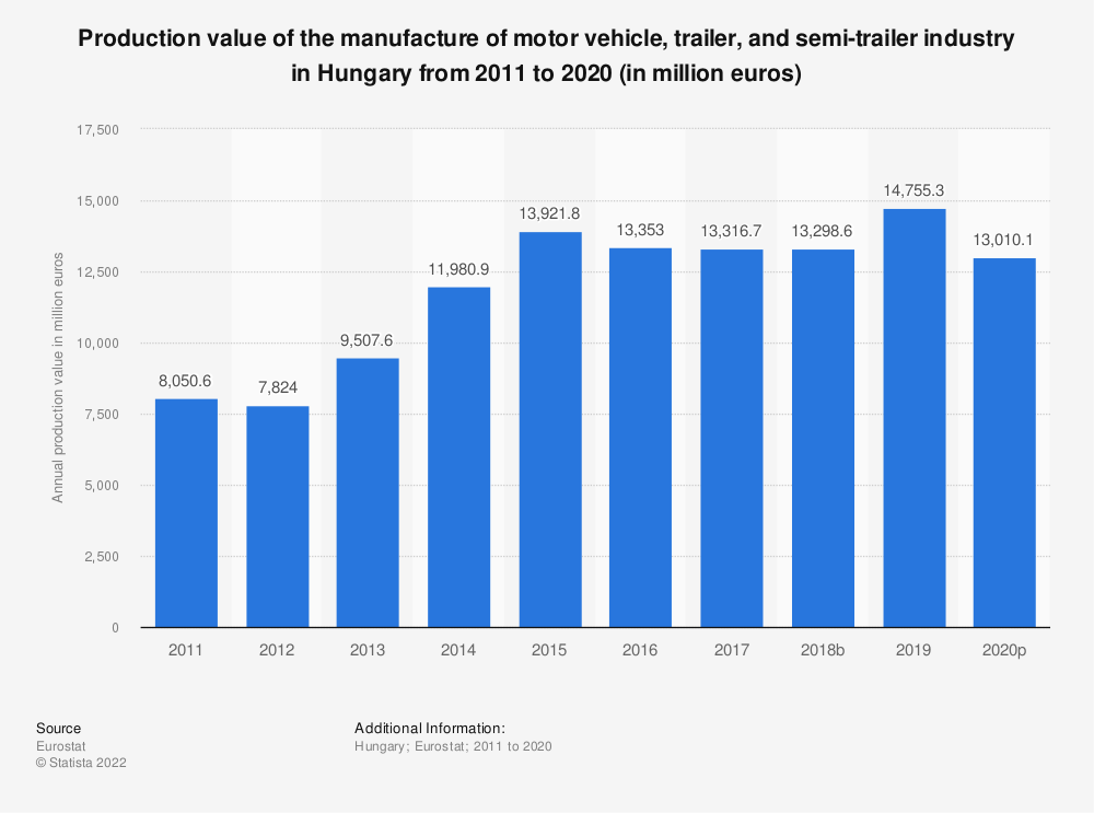 Statistic: Production value of the manufacture of motor vehicle, trailer and semi-trailer industry in Hungary from 2008 to 2016 (in million euros) | Statista