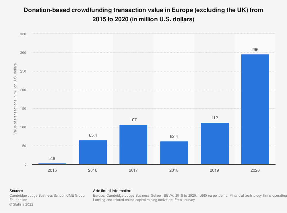 Statistic: Donation-based crowdfunding transaction value change in Europe from 2012 to 2016 (in million euros) | Statista