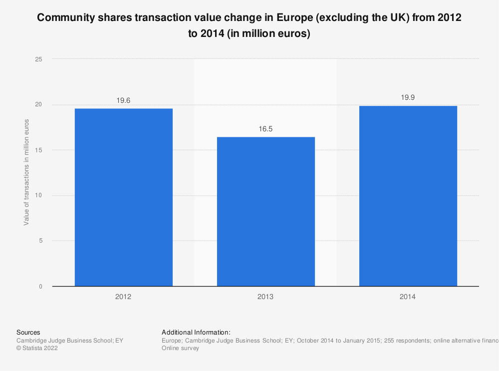 Statistic: Community shares transaction value change in Europe (excluding the UK) from 2012 to 2014 (in million euros) | Statista