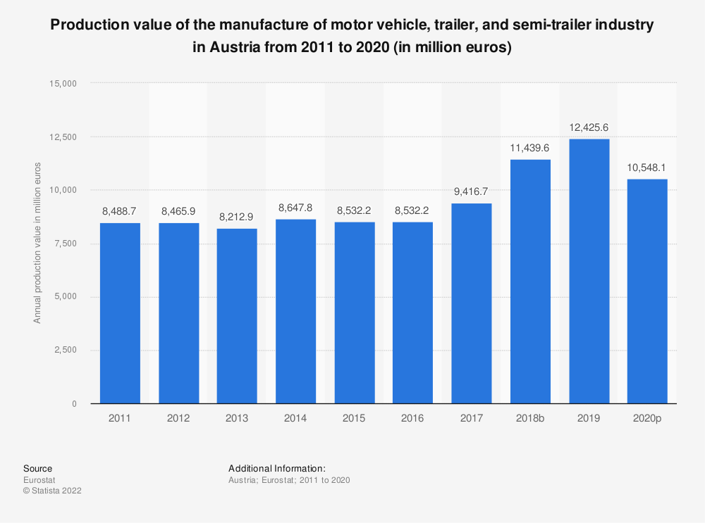 Statistic: Production value of the manufacture of motor vehicle, trailer and semi-trailer industry in Austria from 2008 to 2016 (in million euros) | Statista