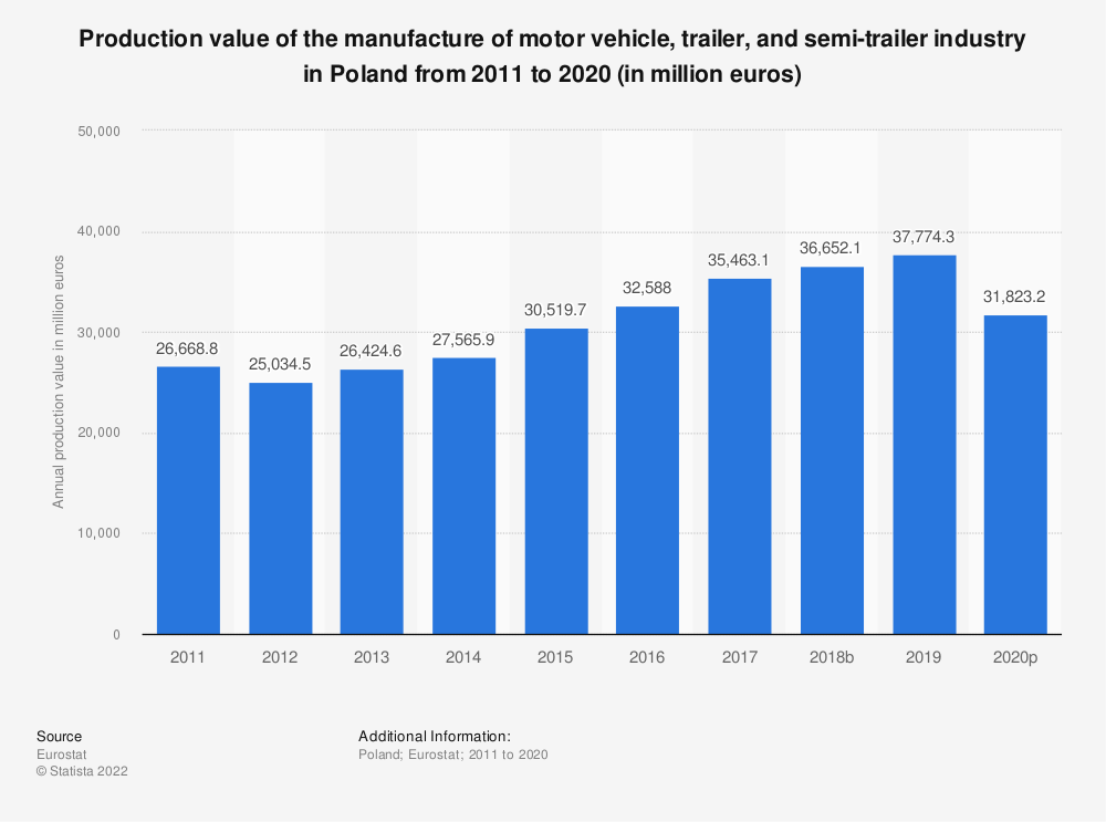 Statistic: Production value of the manufacture of motor vehicle, trailer and semi-trailer industry in Poland from 2008 to 2016 (in million euros) | Statista