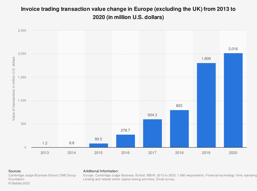 Statistic: Invoice trading transaction value change in Europe (excluding the UK) from 2013 to 2018 (in million USD)   Statista