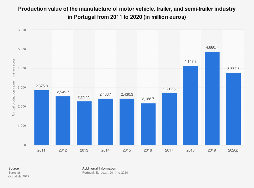 Statistic: Production value of the manufacture of motor vehicle, trailer and semi-trailer industry in Portugal from 2009 to 2016 (in million euros) | Statista