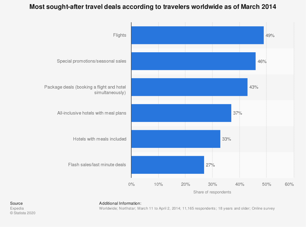 Statistic: Most sought-after travel deals according to travelers worldwide as of March 2014 | Statista
